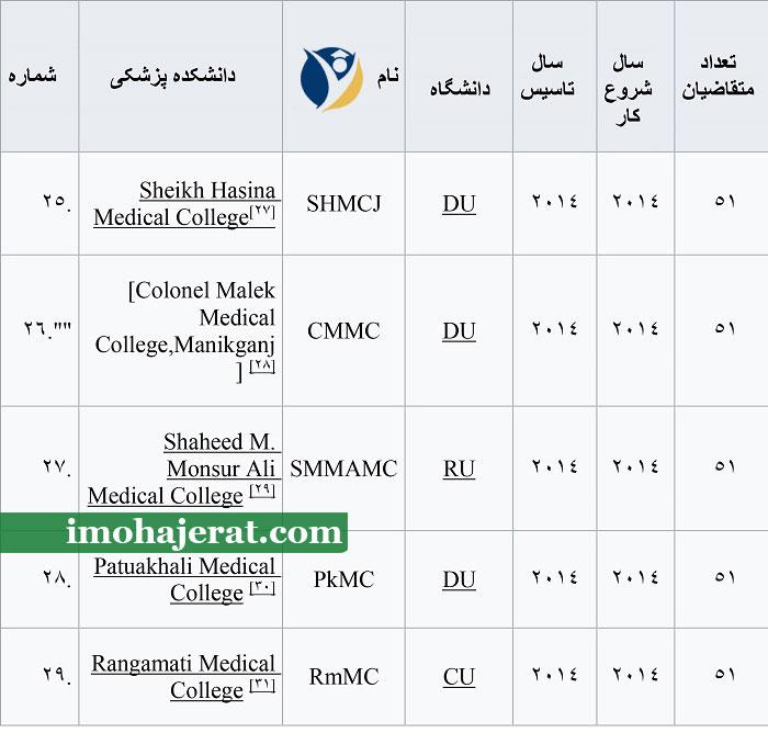 متقاضیان دانشگاه های بنگلادش
